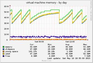 monitor-memory